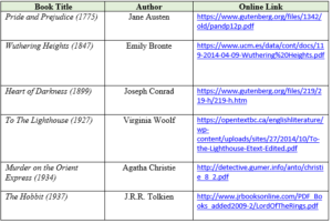 Book Title Author Online Link Pride and Prejudice (1775) Jane Austen https://www.gutenberg.org/files/1342/old/pandp12p.pdf Wuthering Heights (1847) Emily Bronte https://www.ucm.es/data/cont/docs/119-2014-04-09-Wuthering%20Heights.pdf Heart of Darkness (1899) Joseph Conrad https://www.gutenberg.org/files/219/219-h/219-h.htm To The Lighthouse (1927) Virginia Woolf https://opentextbc.ca/englishliterature/wp-content/uploads/sites/27/2014/10/To-the-Lighthouse-Etext-Edited.pdf Murder on the Orient Express (1934) Agatha Christie http://detective.gumer.info/anto/christie_8_2.pdf The Hobbit (1937) J.R.R. Tolkien http://www.jrbooksonline.com/PDF_Books_added2009-2/LordOfTheRings.pdf